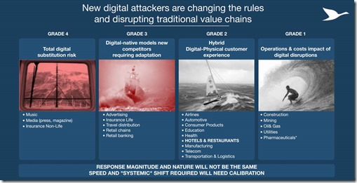 Grades of digital risks