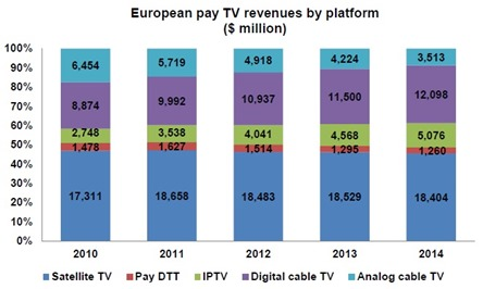 European Pay TV 2014