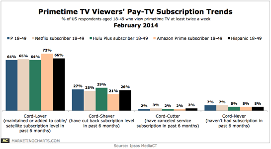 Ipsos-Primetime-TV-Viewers-Pay-TV-Subscription-Trends-Feb2014