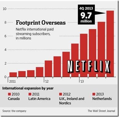 Netflix overseas