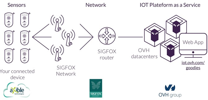Axible OVH Intel Sigfox