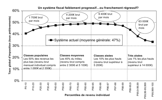 Imposition en France