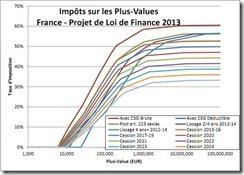 impots-france-plf-2013-recap