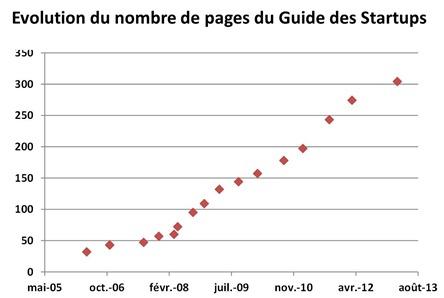 Nombre de pages du Guide des Startups 1 a 17