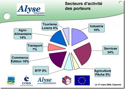Alyse Guyane Projets
