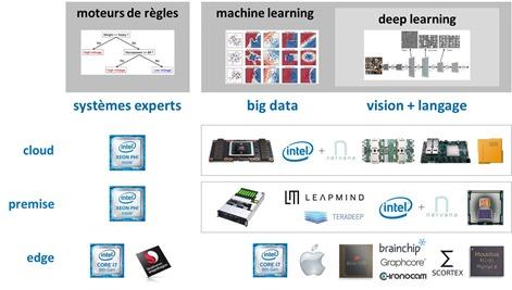 Processeurs et IA