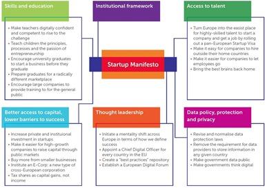 Startup Nation Framework