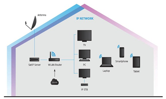 SES SAT-IP Home Network