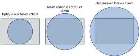 Cercle et focale