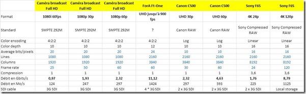 Debits Cameras 4K