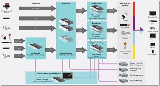 Envivio Platform