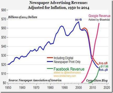 Revenu publicitaire presse US 1950-2020