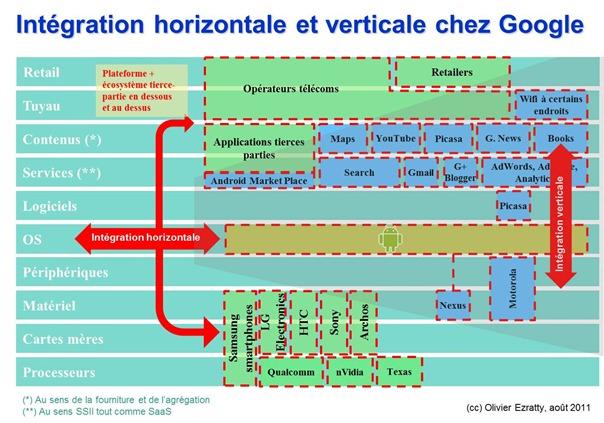 Integration verticale et horizontale chez Google