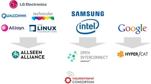 IoT Consortiums