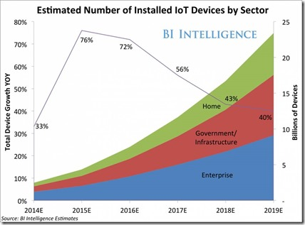 IoT predictions in volume