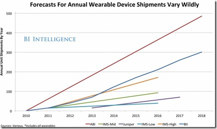 Wearable predictions