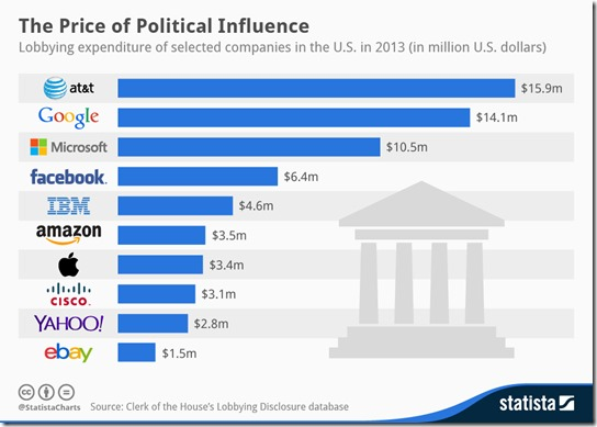 2013 Lobbying Expenditures of Tech Companies USA