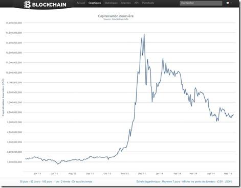 Bitcoin Masse Monetaire Mai 2014