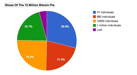 Bitcoin Pie Ownership