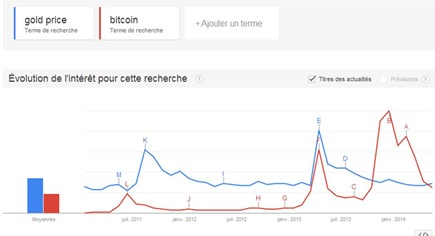 Bitcoin and Gold Price in Google Trends