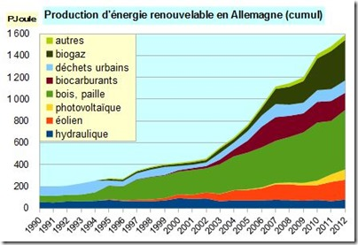 Energie primaire Allemagne