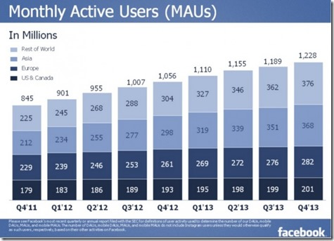 Facebook-Month-Active-Users-by-Region-4Q2013