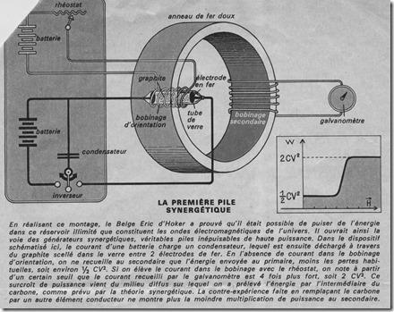 Pile Synergétique 1975