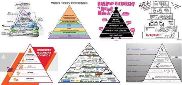 Pyramides de Maslow et numerique