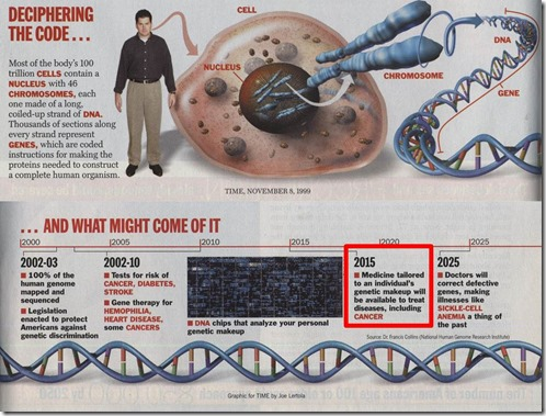 Time 1999 2015 Gene Therapy Cure Predictions