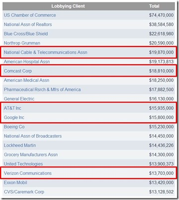 Top Lobbying Contributors 2013 USA