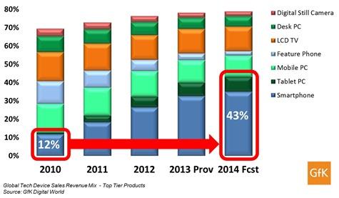 Ventes smartphones et tablettes 2010-2014