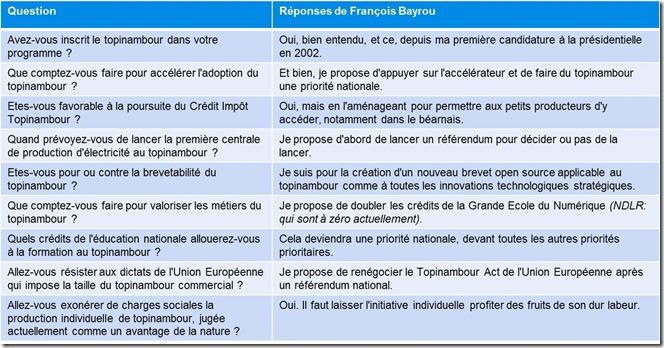 Reponses Francois Bayrou