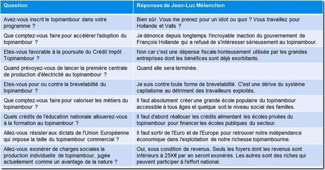 Réponses Jean-Luc Mélenchon