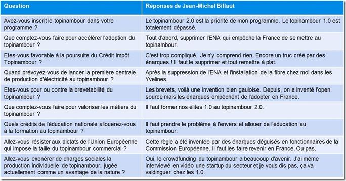 Réponses Jean-Michel Billaut