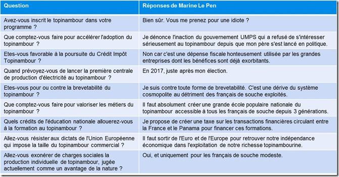 Réponses Marine Le Pen