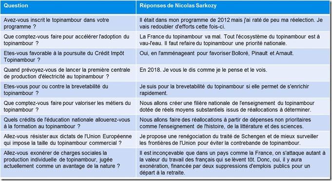 Réponses Nicolas Sarkozy