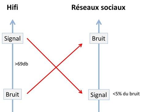 Inversion du bruit entre hifi et reseaux sociaux