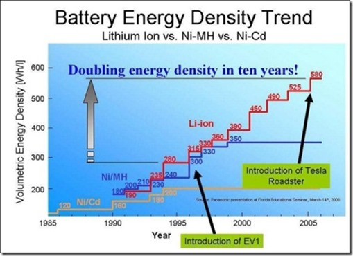 Battery Energy Density