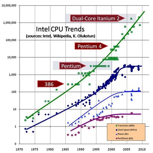 CPU-Scaling