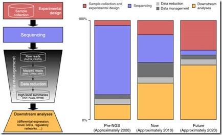 DNA Sequencing Cost Split