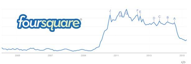 Foursquare Google Trends
