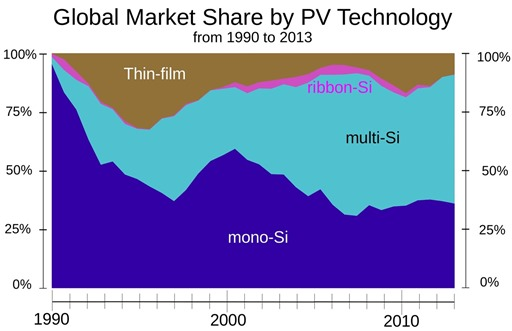 Global_Market_Share_by_PV_Technology_from_1990_to_2013