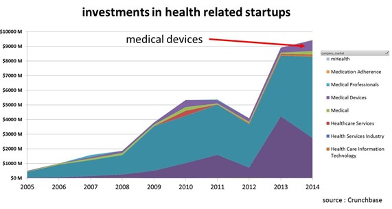 Healthcare investment Crunchbase