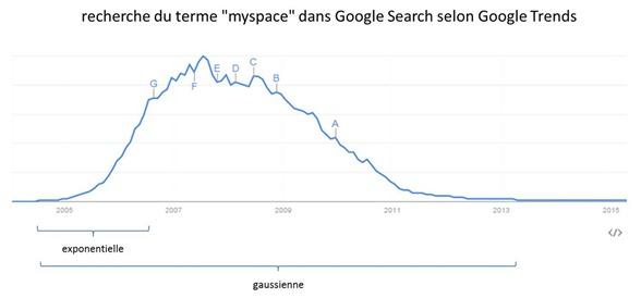Myspace gaussienne