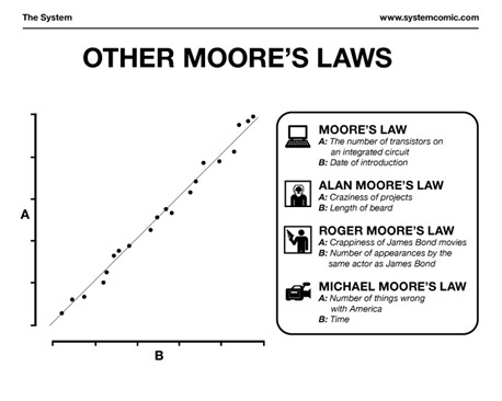 Other Moore Laws