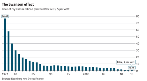 PV cells price per watt