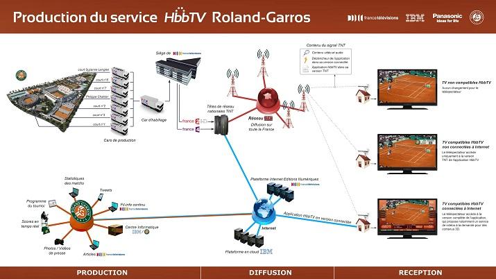 Architecture HbbTV pour Roland Garros