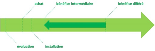 Benefice immediat et differe
