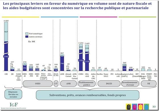 IGF Leviers Publics Innovation Numerique