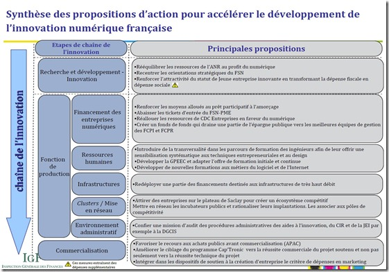 Propositions IGF Developpement Innovation Numerique